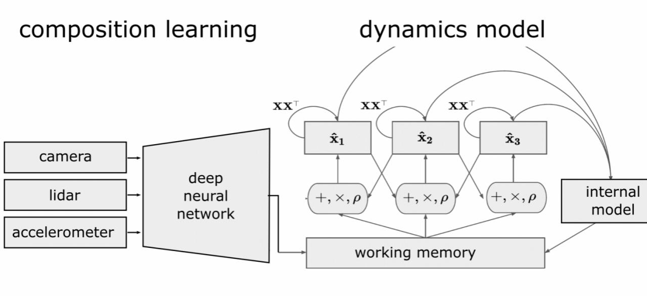 Berkeley DeepDrive | We seek to merge deep learning with automotive